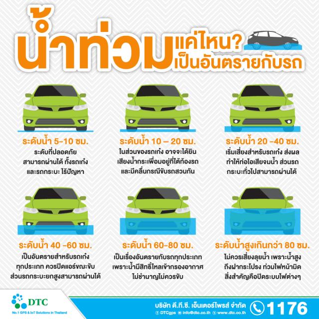 น้ำท่วมแค่ไหนเป็นอันตรายกับรถ