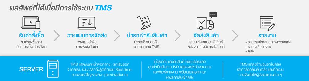 ผลลัพธ์ที่ได้เมื่อมีการใช้งานระบบ-TMS
