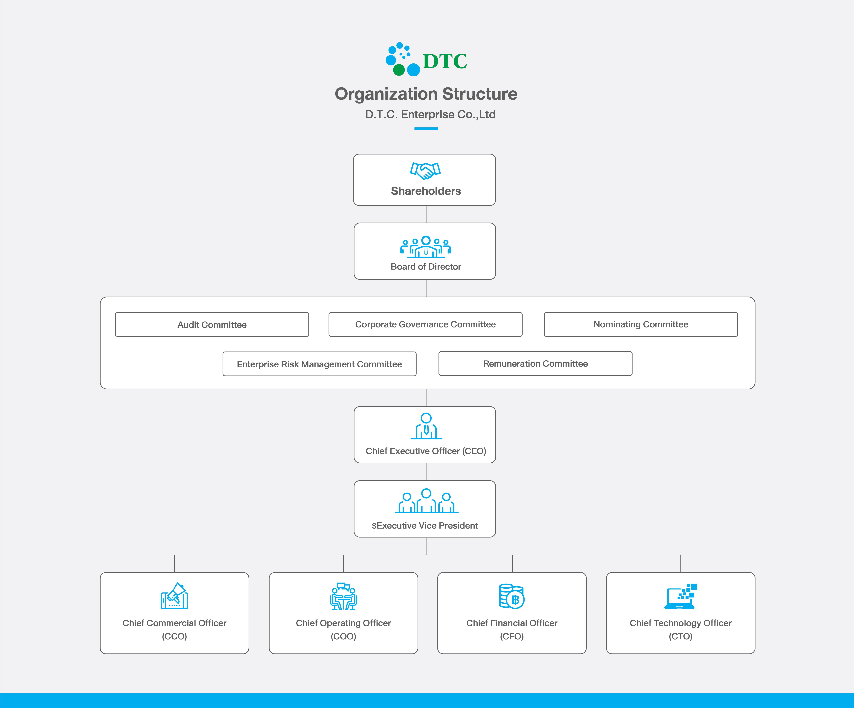 โครงสร้างองค์กร-D.T.C.-Enterprise-Co.,Ltd