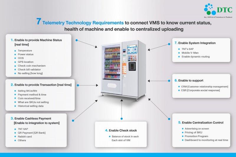 การทำงานของ-ตู้จำหน่ายสินค้าอัตโนมัติ-Smart-Vending-Machine-IoT-Solutions