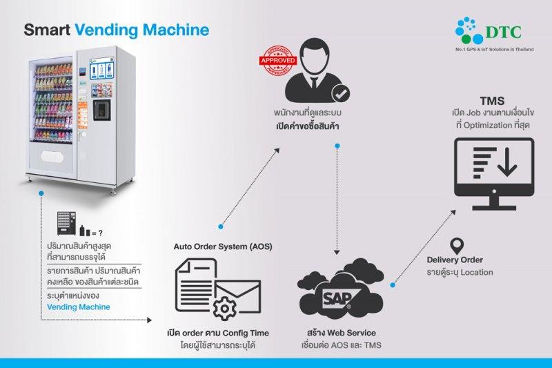 การทำงานของ-ตู้จำหน่ายสินค้าอัตโนมัติ-Smart-Vending-Machine-IoT-Solutions1